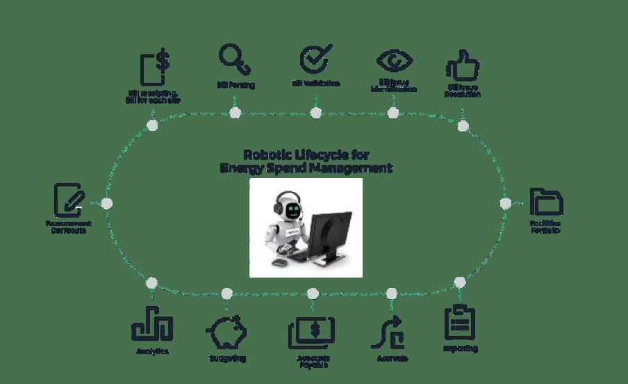 Robotic Lifecycle